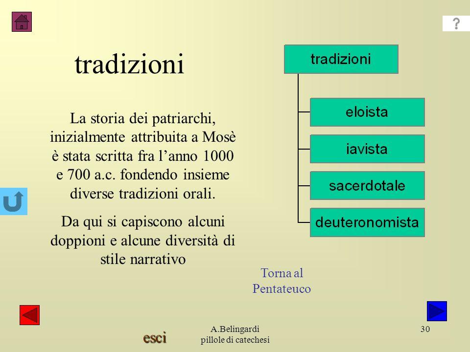 esci A.Belingardi pillole di catechesi 30 tradizioni La storia dei patriarchi, inizialmente attribuita a Mosè è stata scritta fra lanno 1000 e 700 a.c.
