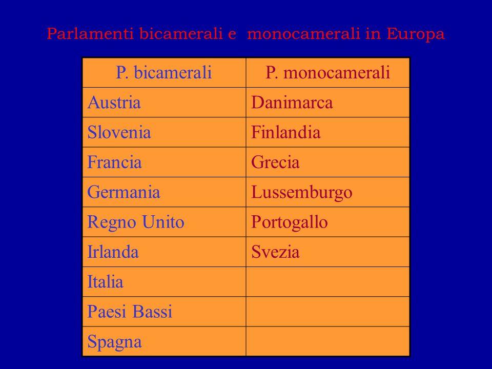 Parlamenti bicamerali e monocamerali in Europa P.bicameraliP.