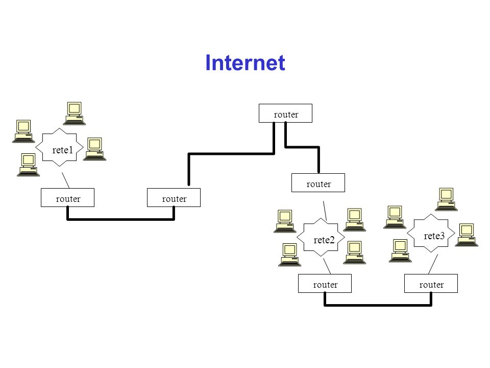 Principi di base di Internet l Ciò che permette a milioni di computer di comunicare in Internet al di là delle differenze di hardware, software, collegamento fisico e dislocazione è che tutti adottano lo stesso protocollo di comunicazione: il protocollo TCP/IP l Il protocollo è indipendente dal modo in cui la rete è fisicamente organizzata l il protocollo è di dominio pubblico l Una macchina è in Internet se utilizza il protocollo TCP/IP, diventato ufficiale il 1 gennaio 1983, ha un suo indirizzo IP, ed ha la capacità di spedire pacchetti IP a tutte le altre macchine su Internet