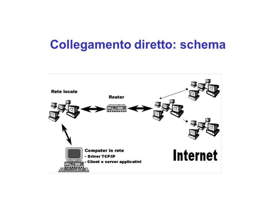 Tipologia di collegamento: commutato E' questo il caso del collegamento attraverso la linea telefonica ed un provider.