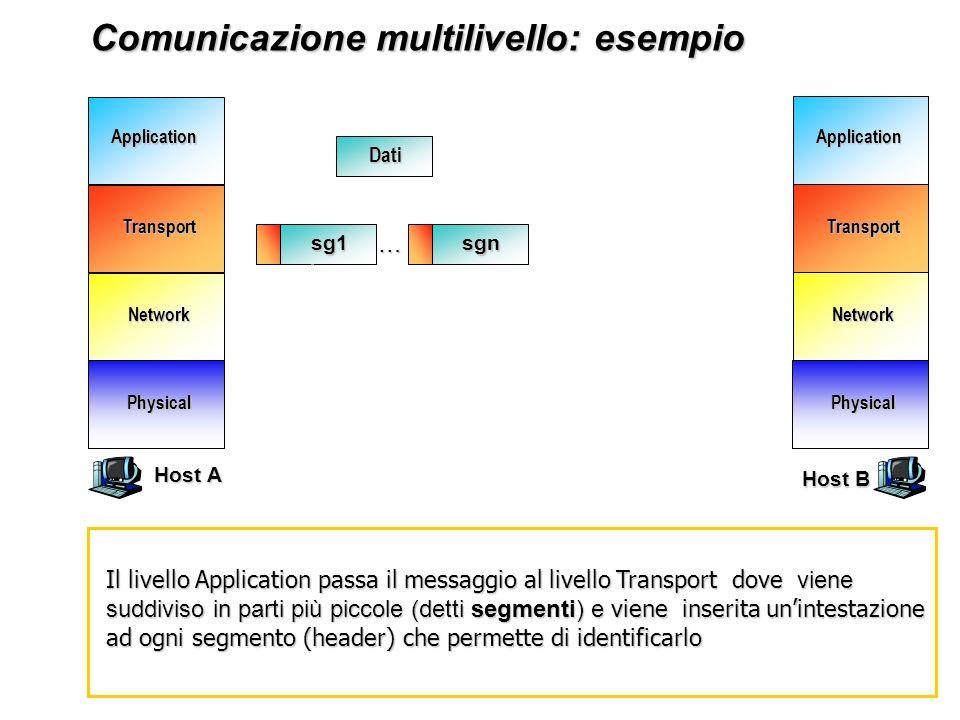 Network Transport Application Physical Network Transport Application Physical Comunicazione multilivello: esempio Comunicazione multilivello: esempio Dati Dal livello Transport i segmenti vengono passati al livello Network.