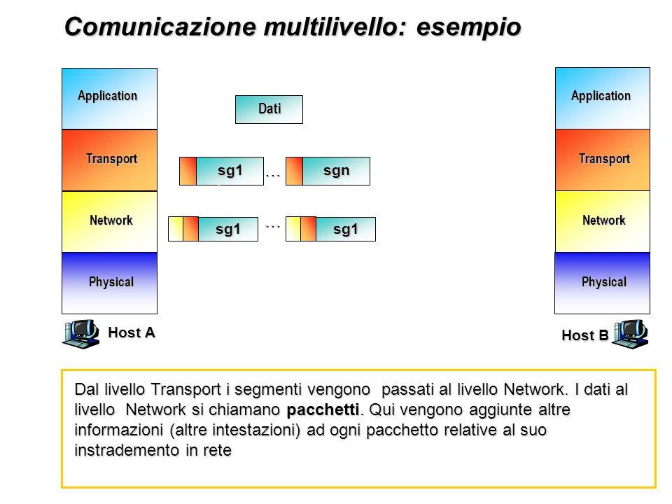 Network Transport Application Physical Network Transport Application Physical Comunicazione multilivello: esempio Comunicazione multilivello: esempioDati Finalmente si raggiunge il livello più basso (Physical) dove avviene il trasferimento fisico dei pacchetti verso il nodo destinatario B … Host A Host B sg1sgn…… sg1 … sg1 …