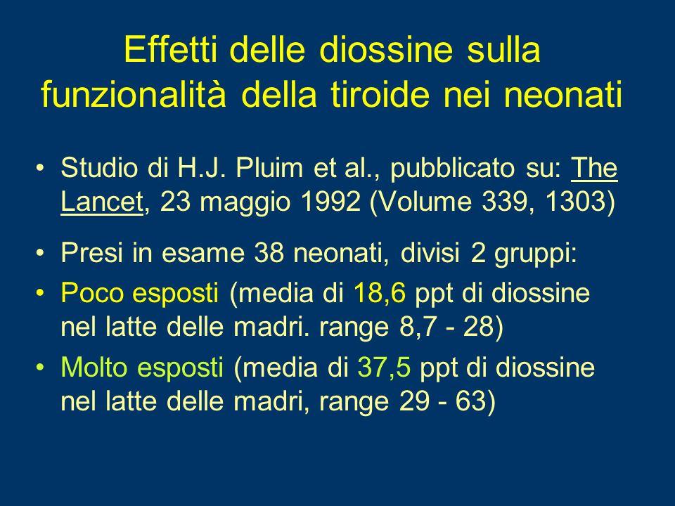 Effetti delle diossine sulla funzionalità tiroidea neonatale per esposizione bassa / alta a varie età Esposizione Bassa (in media) Eposizione alta (in media) P* Alla nascita T4122,5134,30,071 T4/TBG0,2400,2320,45 TSH10,411,90,58 1settimana T4154,5178,70,006 T4/TBG0,2910,3320,006 TSH2,932,560,51 11 settimane T4111,1122,20,033 T4/TBG0,2200,2470,040 TSH1,812,500,044