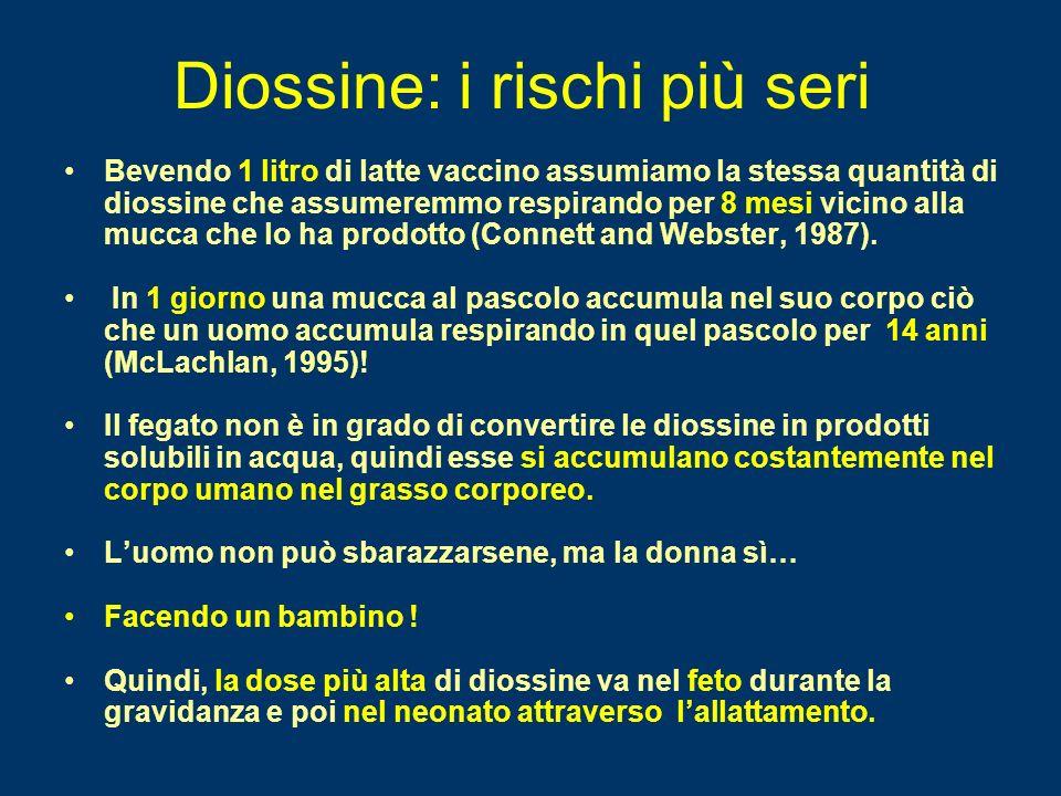 Diossina nel latte di mucca pg I-TEQ/g grasso (ppt) Danimarca 2,6 Finlandia 0,83 - 1,17 Francia 1,81 Germania 0,71 - 0,87 Irlanda 0,08 - 0,51 (media 0,2) Olanda 0,38 - 1,6 Spagna 1,2 - 2,0 Svezia 0,93 - 2,0 Regno Unito 1,01 Misurazioni riportate nel 1999, (IOM, 2003).