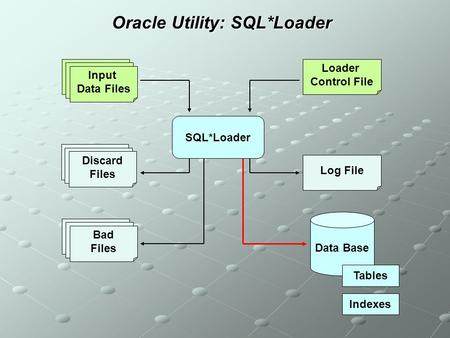 Oracle Utility: SQL*Loader SQL*Loader Input Data Files Loader Control File Data Base Log File Discard Files Bad Files Tables Indexes.