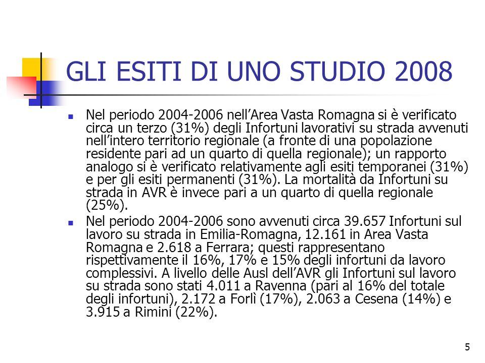 6 GLI ESITI DI UNO STUDIO 2008 Nel periodo 2004-2006 sul numero complessivo di Infortuni mortali registrati oltre la metà è avvenuta su strada: 53% in Emilia-Romagna, 59% in Area Vasta Romagna e 55% a Ferrara; in AVR questa percentuale risulta pari al 53% a Ravenna, 65% a Forlì, 50% a Cesena e 68% a Rimini.