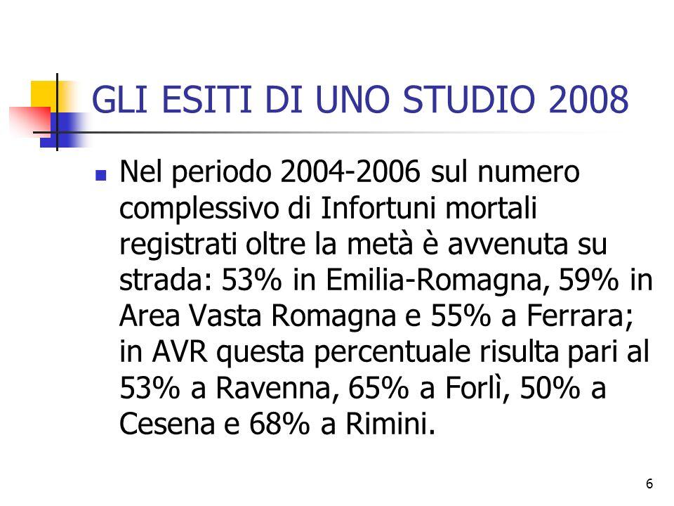 7 GLI ESITI DI UNO STUDIO 2008 Nel periodo 2004-2006 gli Infortuni in itinere hanno costituito la quota più rilevante degli Infortuni lavorativi stradali: 73% in Emilia-Romagna, 77% in Area Vasta Romagna e 71% nellAusl di Ferrara; a livello delle Ausl dellAVR gli infortuni in itinere hanno rappresentato il 74% degli infortuni lavorativi stradali a Ravenna, il 76% a Forlì, il 76% a Cesena e il 79% a Rimini.