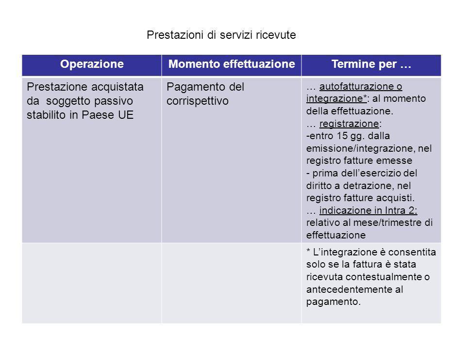 OperazioneMomento effettuazioneTermine per … Prestazione acquistata da soggetto passivo stabili in Paese extra-UE Pagamento del corrispettivo … autofatturazione: al momento della effettuazione.