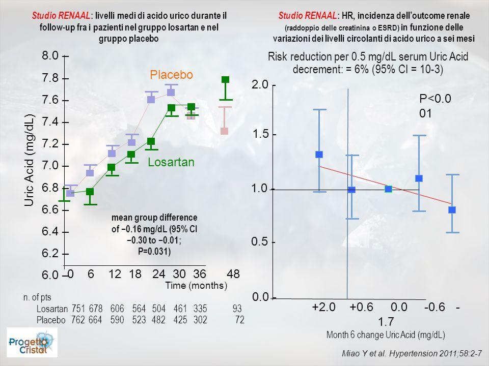 Effetti del trattamento con allopurinolo sulla progressione della malattia renale cronica e sul rischio cardiovascolare UA changes (mg/dl) allopurinol control P=0.0001 eGFR change (mL/min/1.73m 2 ) P=0.018 0 10 20 30 1.0 0.9 0.8 0.7 0.6 control allopurinol Cardiovascular event free Goicoechea M, et al.