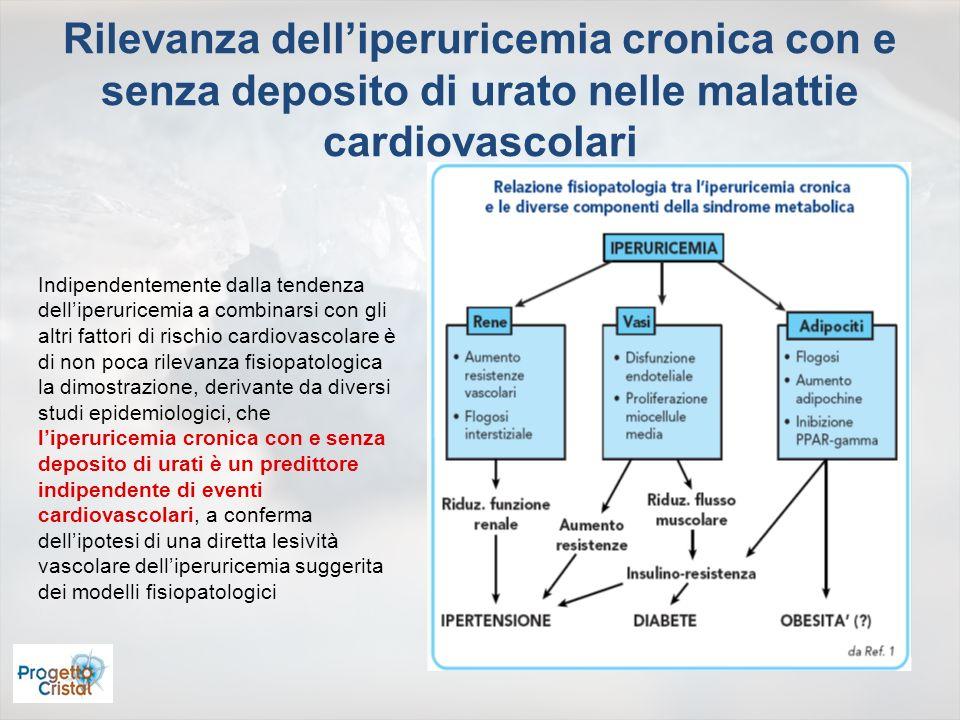1.Più alta è luricemia, più alta è la pressione arteriosa 2.Tra i giovanissimi, luricemia è maggiore negli ipertesi che nei normotesi 3.Nei soggetti normotesi, più alta è luricemia, maggiore è il rischio di sviluppare ipertensione 4.Il miglior controllo delluricemia migliora il controllo dellipertensione arteriosa 5.Liperuricemia promuove sia laterosclerosi sia larteriolosclerosi 6.85% dei gottosi è iperteso, il 60% ha sindrome metabolica Uricemia e ipertensione arteriosa