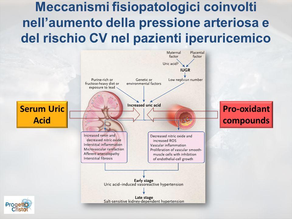 Rischio relativo di sviluppo di ipertensione per una differenza di 1 mg/dL di uricemia nello studio PAMELA.