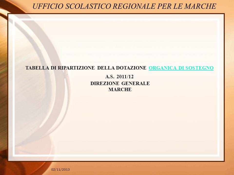 Accordo quadro tra Regione Marche, USR, UPI e ANCI firmato il 13 gennaio 2011 Accordo quadro Modello unico di individuazione disabilità Diagnosi funzionale secondo i codici ICF Linee guida provinciali Protocollo accoglienza UFFICIO SCOLASTICO REGIONALE PER LE MARCHE