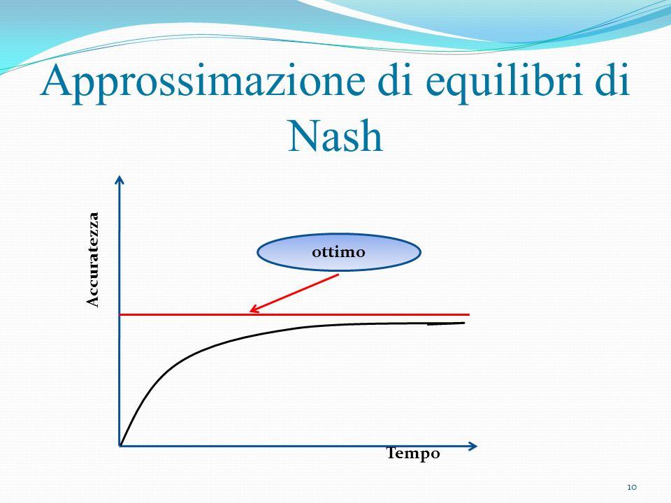 Definizioni ε-equilibrio di Nash: sia, uno stato è un ε-equilibrio di Nash se Dinamiche best response ε-approssimate: dinamiche best response nelle quali ciascun giocatore può fare solo ε-mosse, ossia movimenti che migliorano il costo di un fattore maggiore di ε.