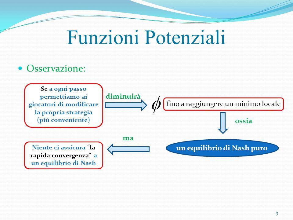 Approssimazione di equilibri di Nash ottimo Accuratezza Tempo 10