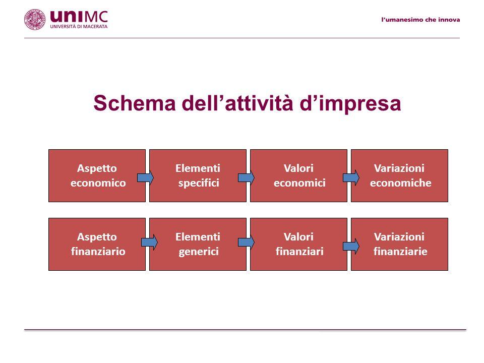 Tipologie di valori Valori finanziari denaro cred./deb.
