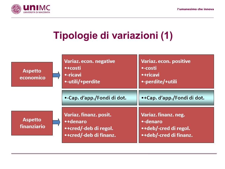Tipologie di variazioni (2) Variaz.finanz. neg. -denaro +deb/-cred di regol.