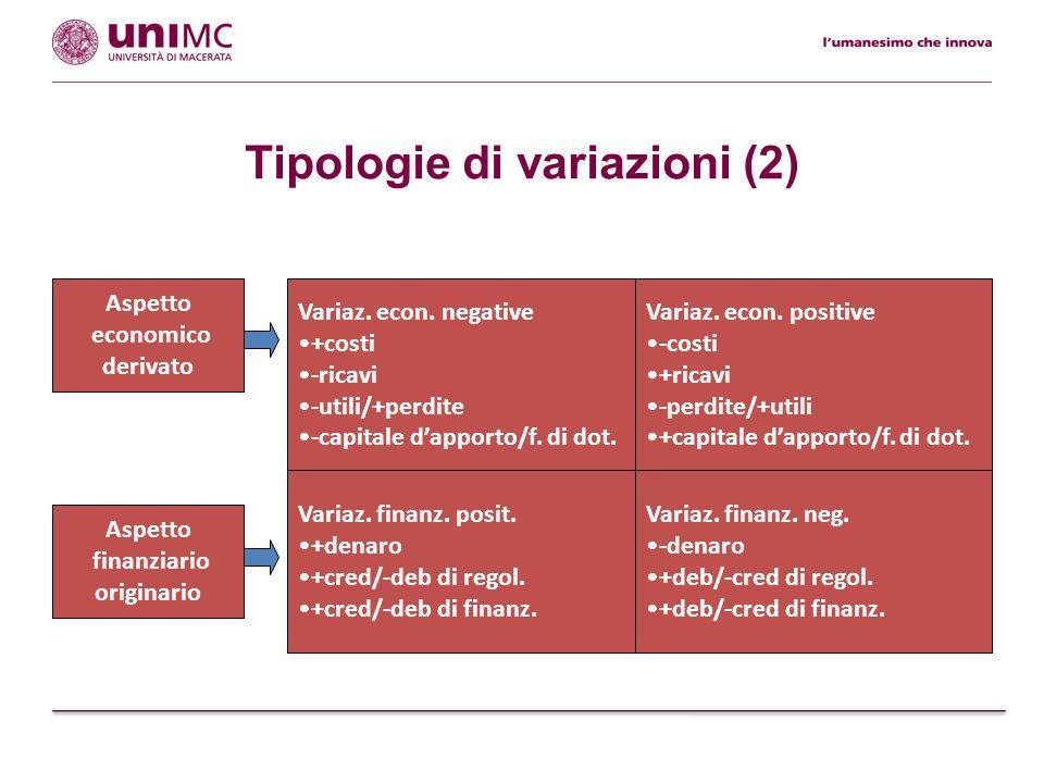 Schema della gestione aziendale negli aspetti finanziario ed economico Variaz.