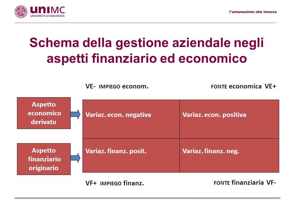 Modello di rappresentazione della gestione aziendale Aspetto finanziario originario Aspetto economico derivato fonte finanziaria VF- VE- impiego econ.fonte economica VE+ VF+ impiego finanz.