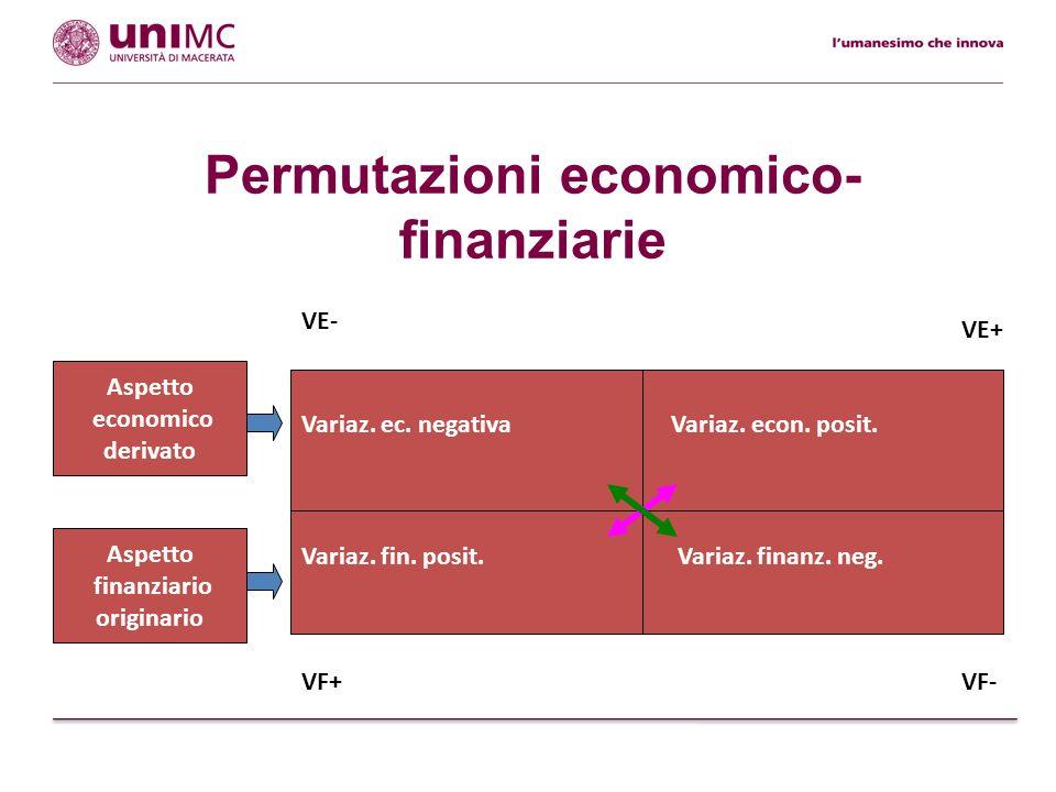 Permutazioni economico- finanziarie: esempi apporti di capit.