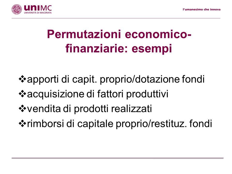 Permutazioni finanziarie Variaz.finanz. neg. Aspetto finanziario originario Variaz.