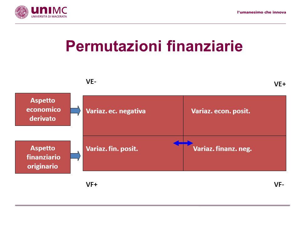 acquisizione di finanziamenti da terzi rimborso di finanziamenti di terzi Permutazioni finanziarie: esempi