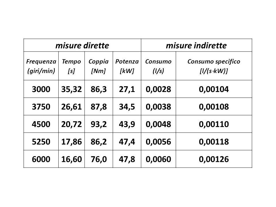 GRAFICO OFF-LINE CONSUMO SPECIFICO IN FUNZIONE DELLA POTENZA OFF-LINE