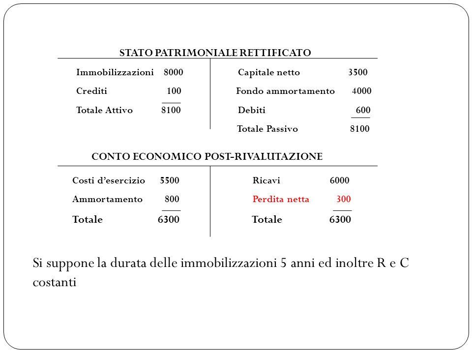 T1T2T3T4T5TOT Rivavi6.000 30.000 Costi5.500 27.500 Capacità di reddito 500 2.500 CAPACITA DI REDDITO 2.500 AMMOR.TO IMMOBIL.
