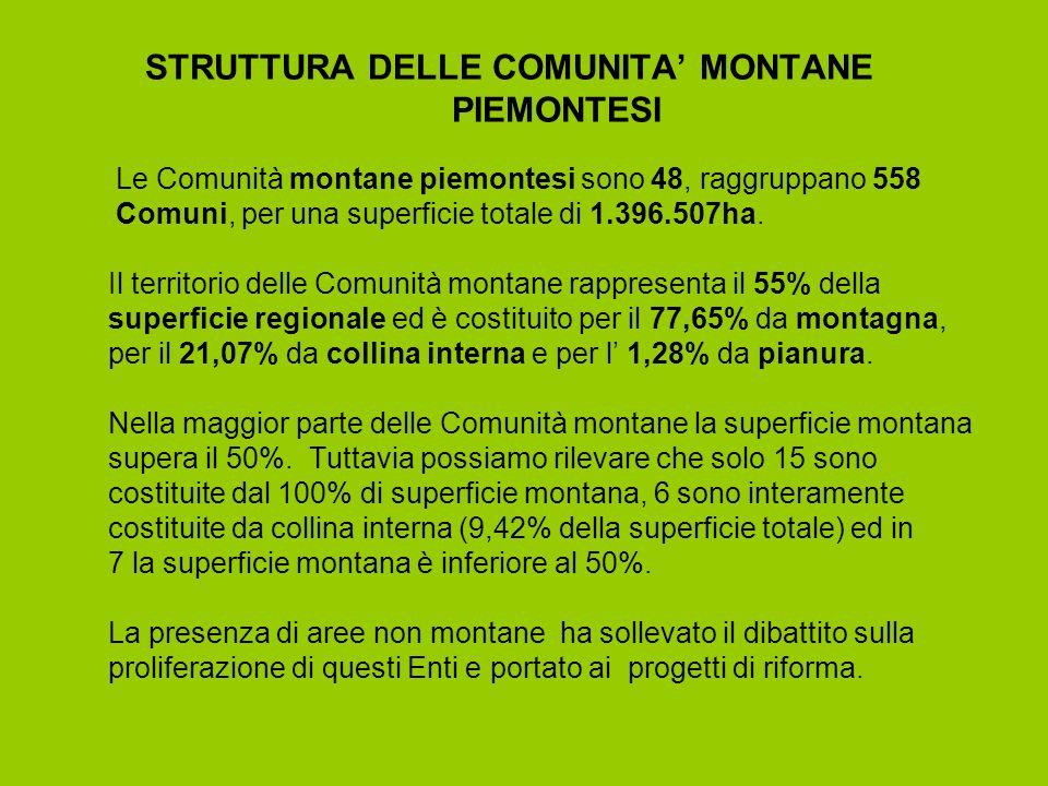 DISTRIBUZIONE ED ANDAMENTO DELLA POPOLAZIONE Le Comunità montane rappresentano il 19,1% della popolazione della Regione Piemonte.