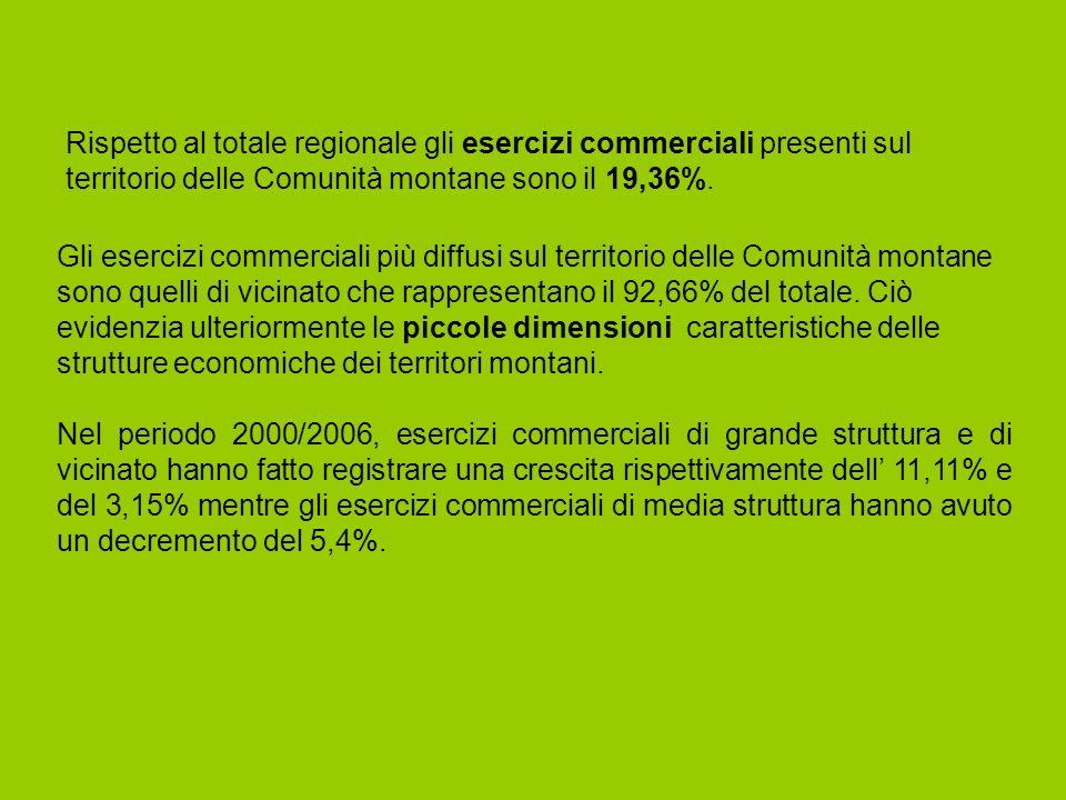 STRUTTURE TURISTICHE E PRESENZE NELLE COMUNITA MONTANE PIEMONTESI Il territorio delle Comunità montane ospita, rispetto al totale regionale: - il 50,81% delle strutture alberghiere; - il 44,59% delle strutture extralberghiere.