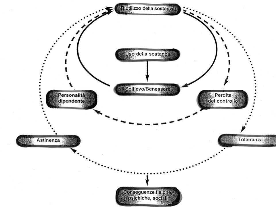 Centro del piacere Circuito emotivo-motivazionale SISTEMA MESOLIMBICO DOPAMINERGICODopamina Sensazione di piacere Amigdala MEMORIA DELLE EMOZIONI Risposte emozionali individuo SISTEMA SISTEMAMOTIVAZIONALE DISTURBO DEL COMPORTAMENTO NICOTINA SISTEMA LIMBICO