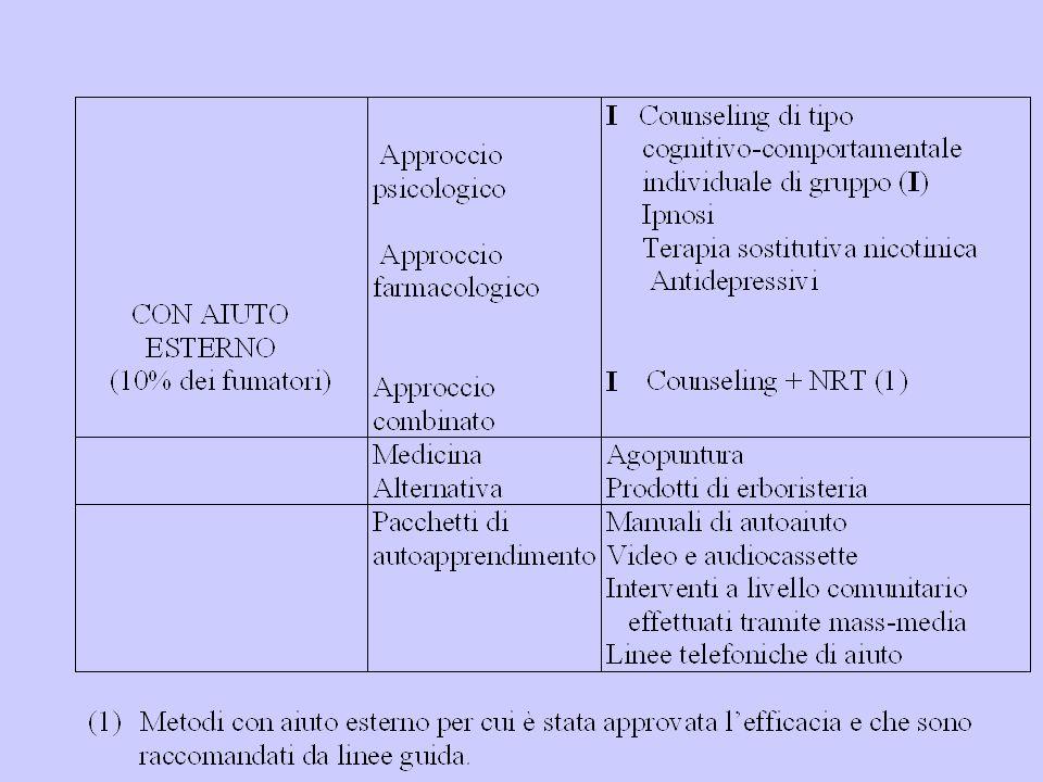 Corsi per smettere di svolgono nei tre ambiti territoriali di: Ravenna - Lugo - Faenza Sono condotti da operatori del Dipartimento di Sanità Pubblica, Medici, Psicologi, Assistenti Sanitarie, Dietista.