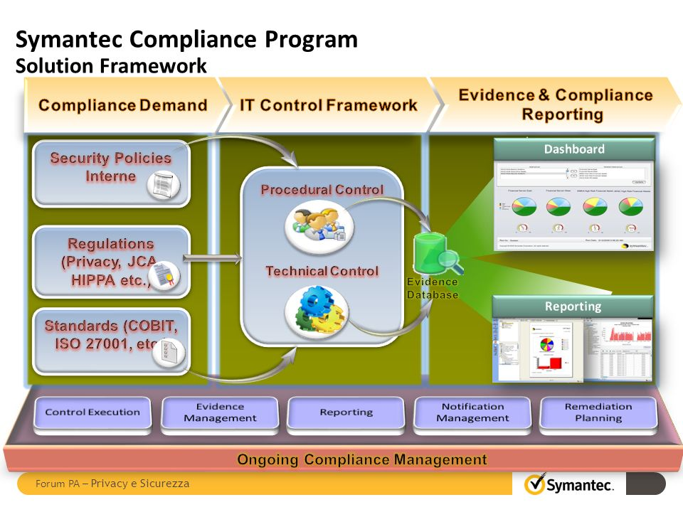 Thank you.Copyright © 2011 Symantec Corporation. All rights reserved.