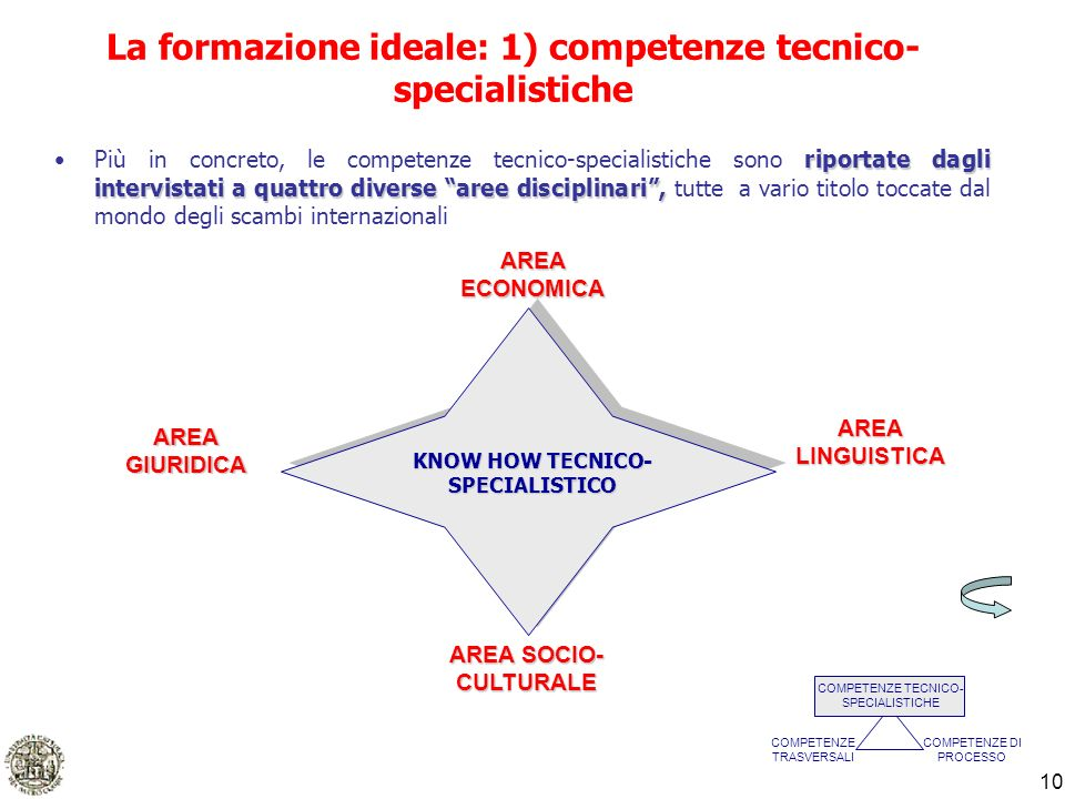11 AREA ECONOMICA Economia aziendale (es.saper gestire un bilancio …) Politica economica (es.