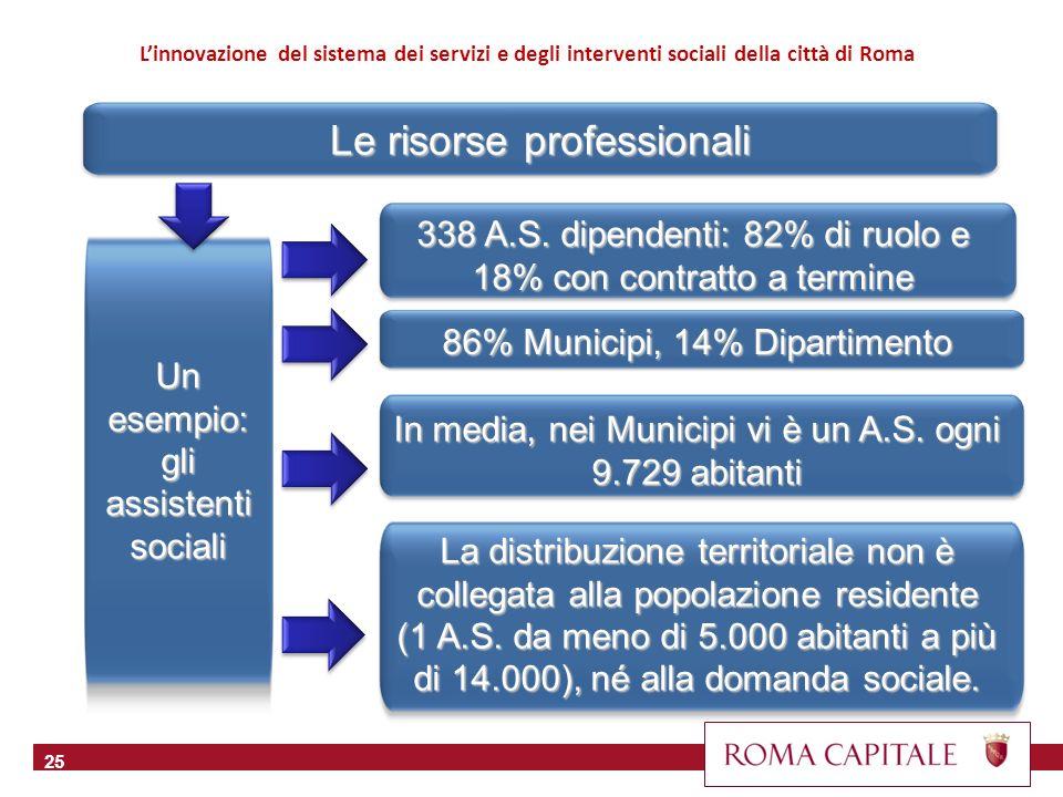 26 Linnovazione del sistema dei servizi e degli interventi sociali della città di Roma Le risorse professionali Rapporto Pop/Ass.