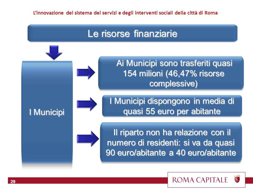 Le risorse finanziarie 30 Linnovazione del sistema dei servizi e degli interventi sociali della città di Roma Spesa sociale pro-capite, per Municipio (2009)