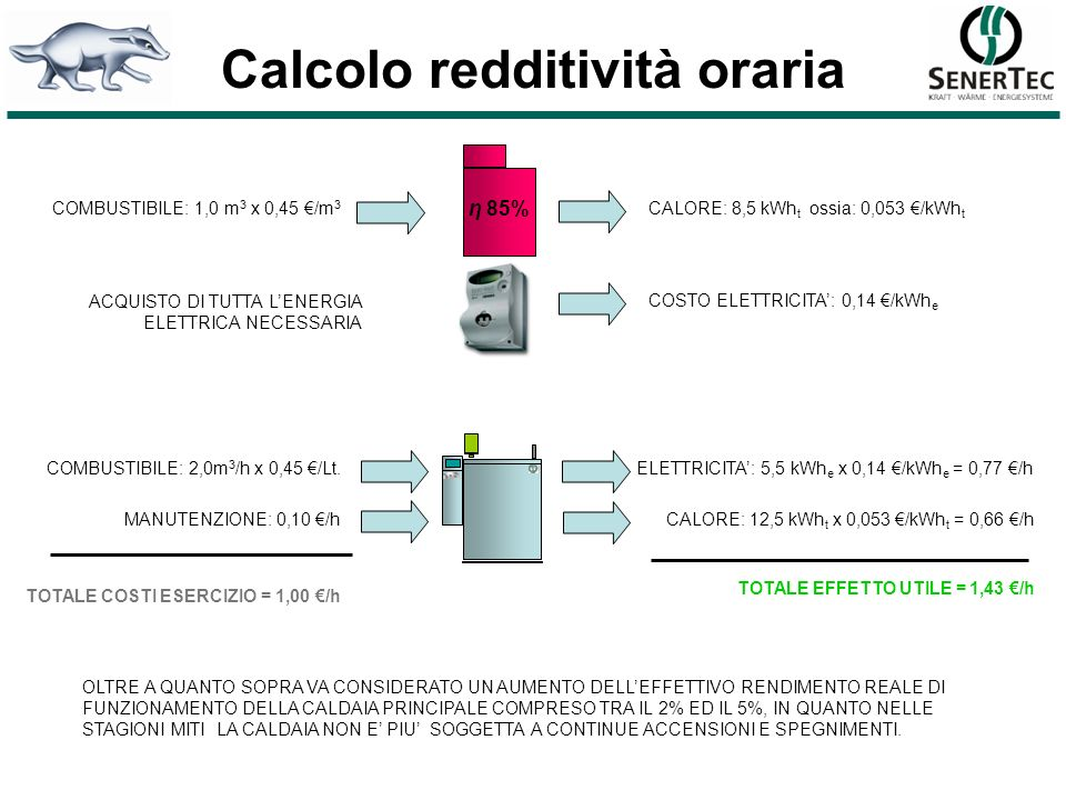 Calc.redd. condensazione COMBUSTIBILE: 2,0m 3 /h x 0,45 /Lt.