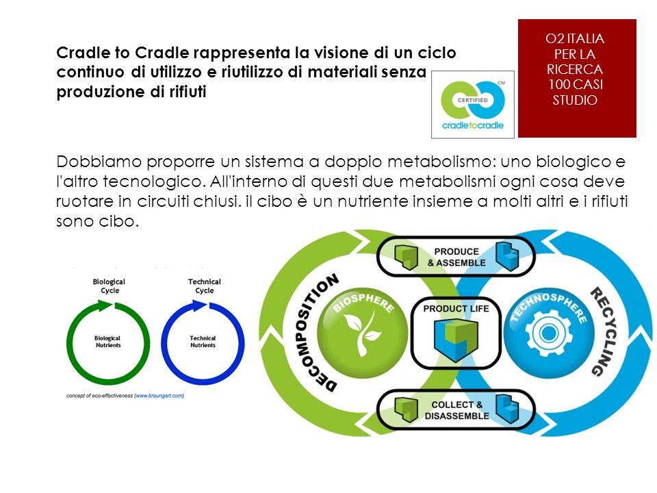 O2 ITALIA PER LA RICERCA 100 CASI STUDIO Cradle to Cradle rappresenta la visione di un ciclo continuo di utilizzo e riutilizzo di materiali senza produzione di rifiuti