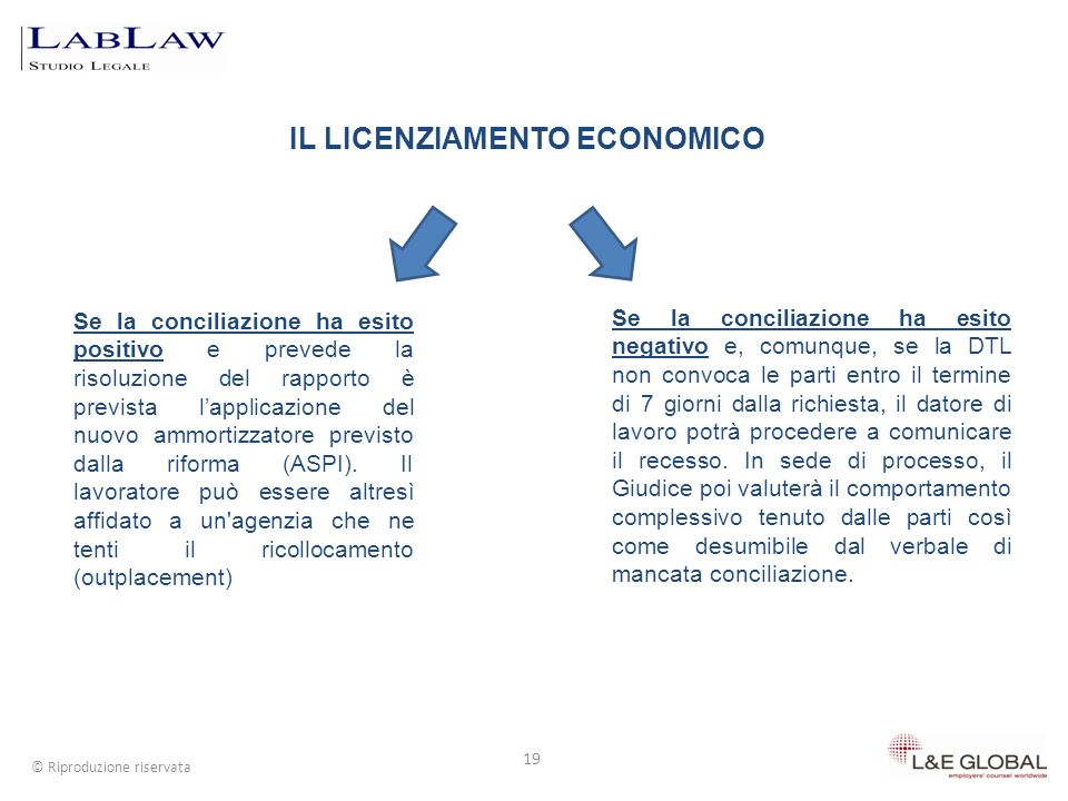 GLI EFFETTI DEL LICENZIAMENTO 20 © Riproduzione riservata Il licenziamento intimato allesito del procedimento disciplinare di cui allart.