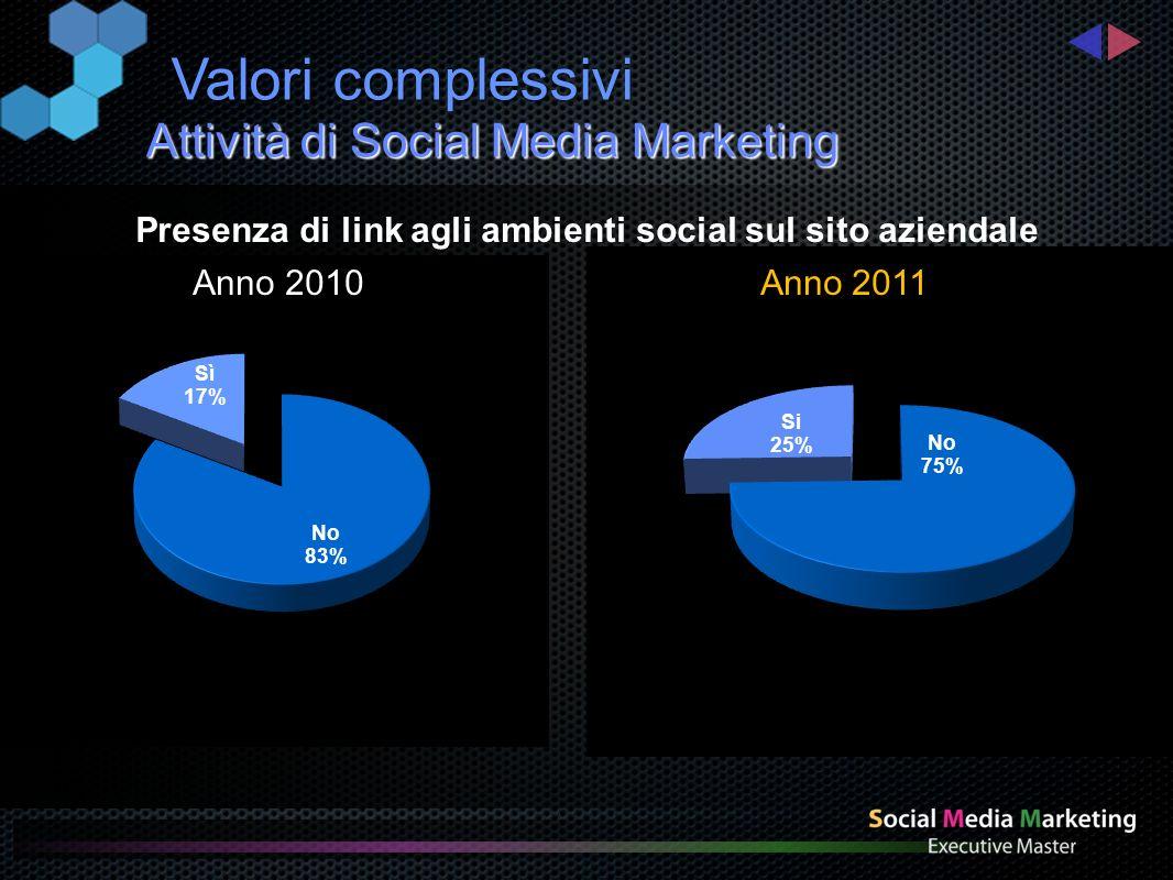 Attività di Social Media Marketing Valoricomplessivi Presenza di link agli ambienti social per settore