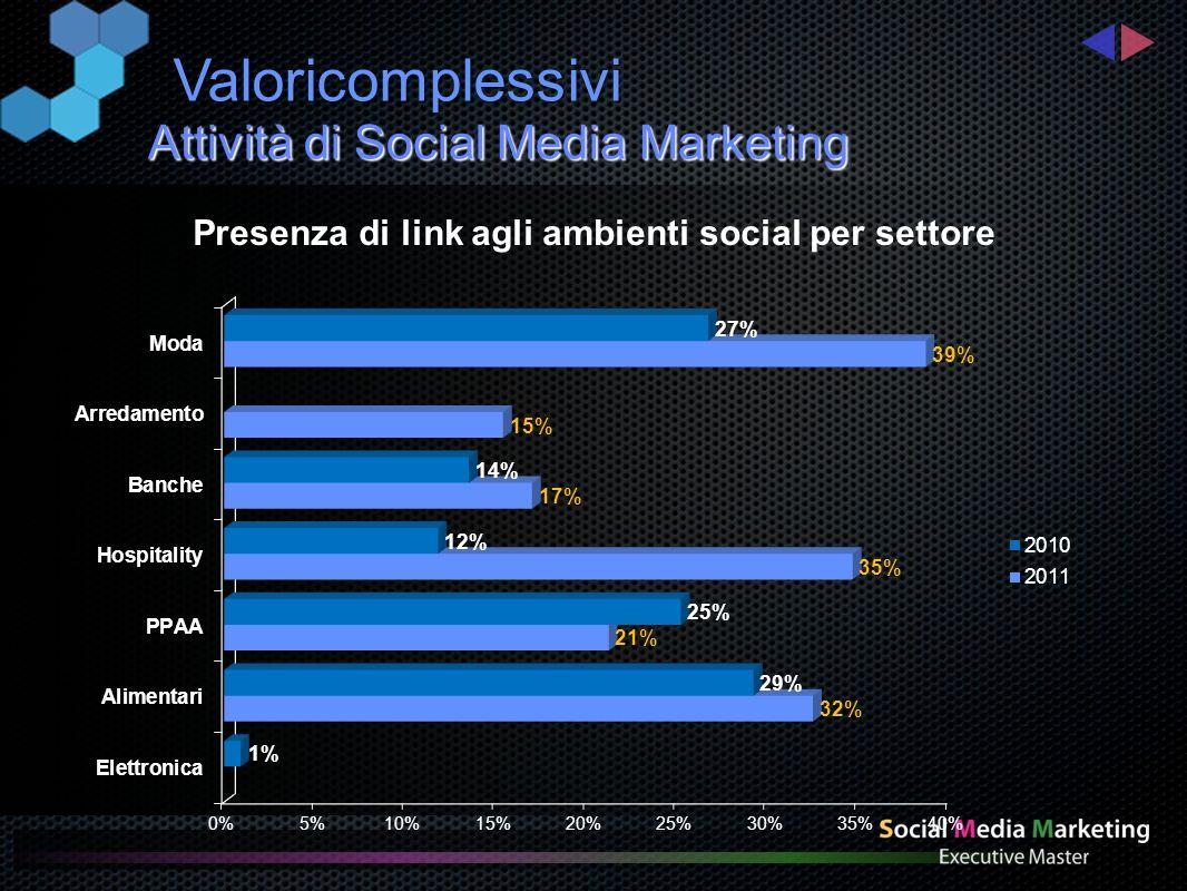 Social media più utilizzati Attività di Social Media Marketing Valori complessivi