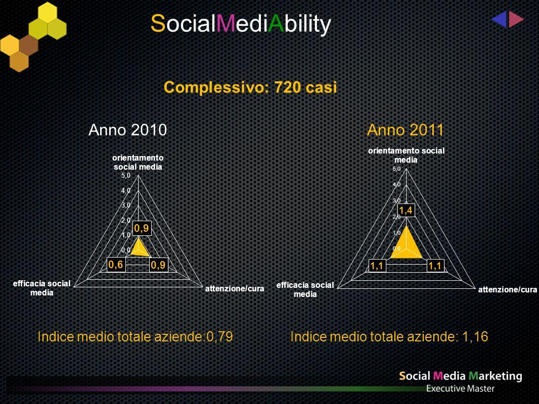 Aziende grandi: 240 casi Indice medio aziende grandi: 1,75 Indice medio aziende grandi: 2,66 SocialMediAbility Anno 2010 Anno 2011