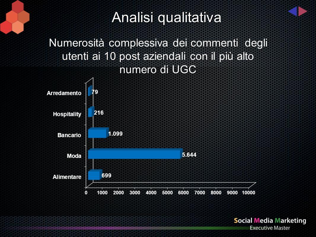 Analisi qualitativa Il tono dei commenti ai 10 post aziendali con il più alto numero di UGC è: