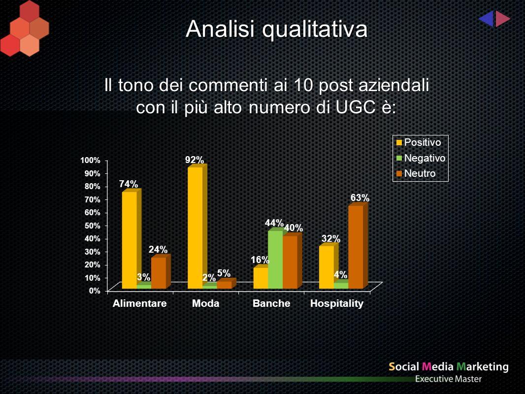 Analisi qualitativa I commenti degli utenti ai 10 post aziendali con il più alto numero di UGC riguardano: