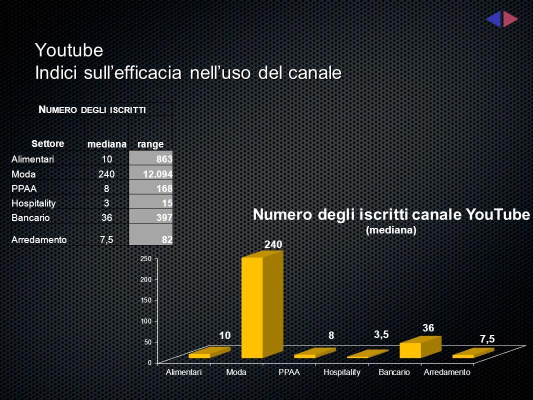 Youtube Indici sullefficacia nelluso del canale D URATA MEDIA DEL VIDEO ( MINUTI ) Settore mediarange Alimentari1,585 Moda1,162 PPAA5,0210 Hospitality1,401 Bancario2,06 Arredamento3,206