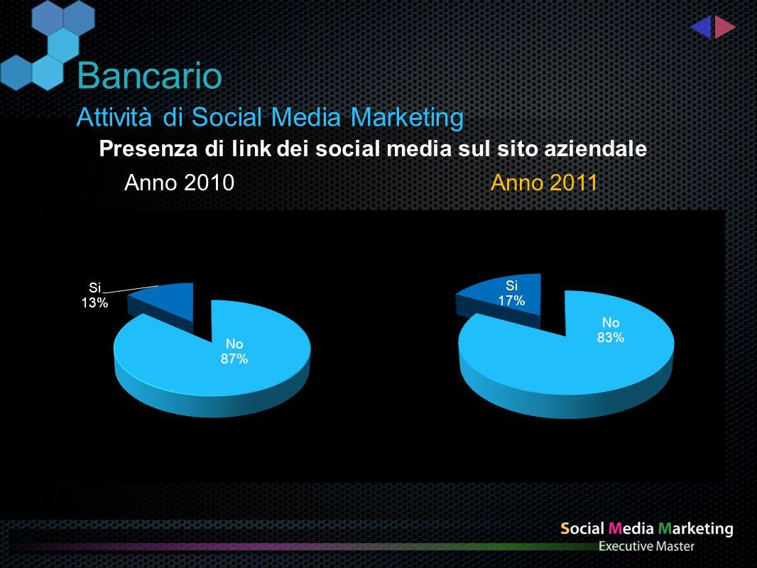 Social media più utilizzati Bancario