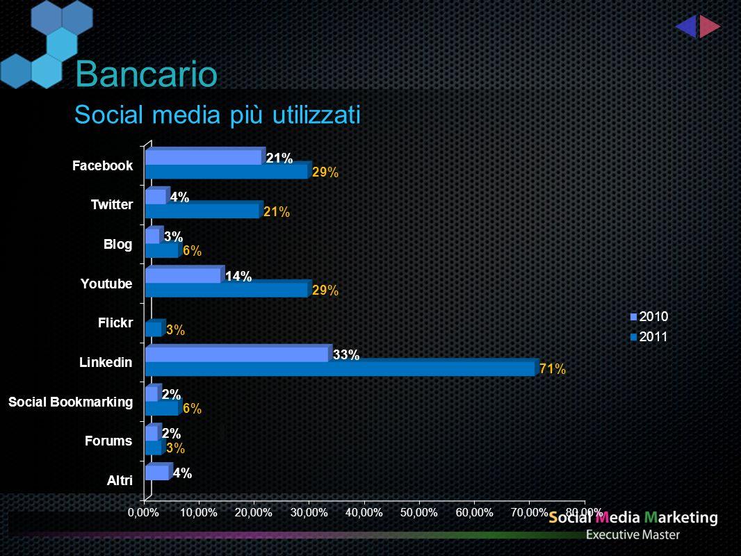SocialMediAbility delle grandi aziende Bancario Anno 2010 Anno 2011
