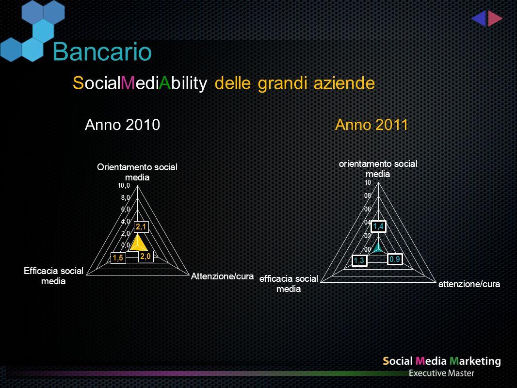 SocialMediAbility caso di eccellenza Bancario Anno 2010 Anno 2011