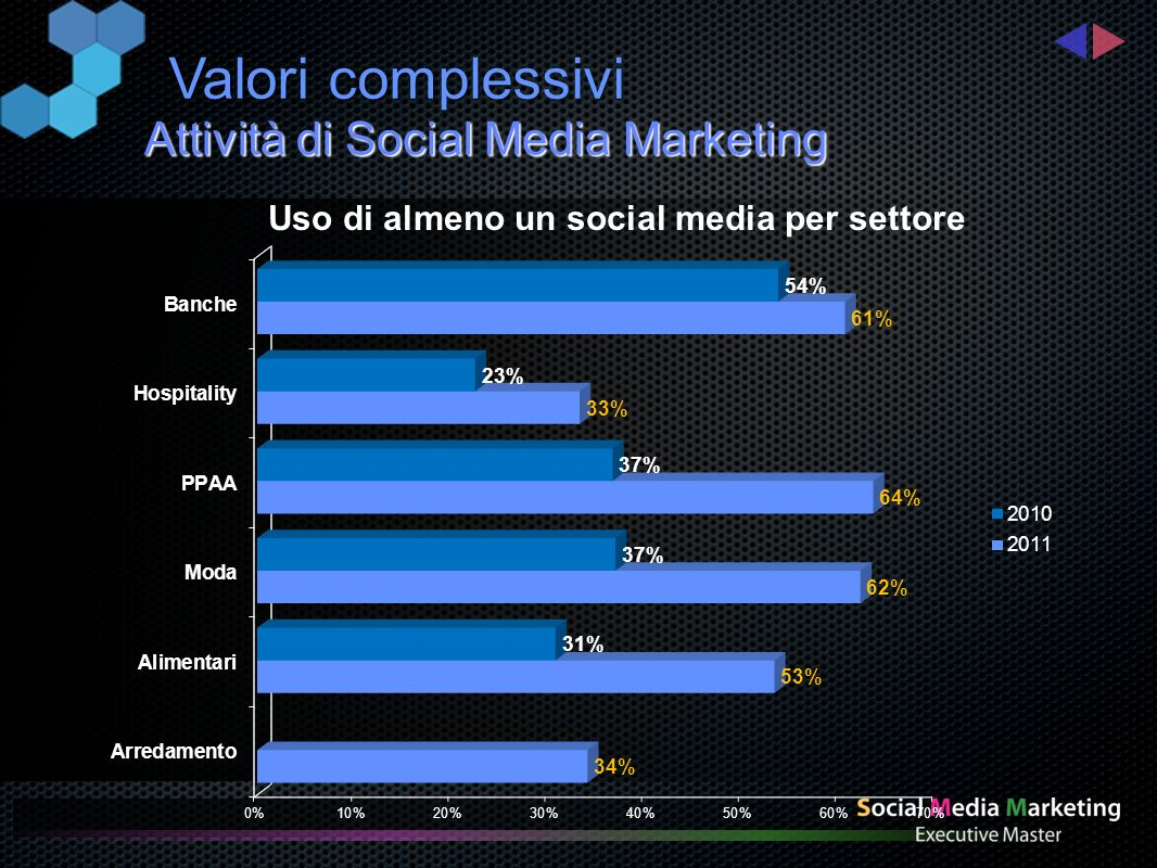 Utilizzo di almeno un social media per dimensioni delle aziende Anno 2010Anno 2011 Attività di Social Media Marketing Valori complessivi