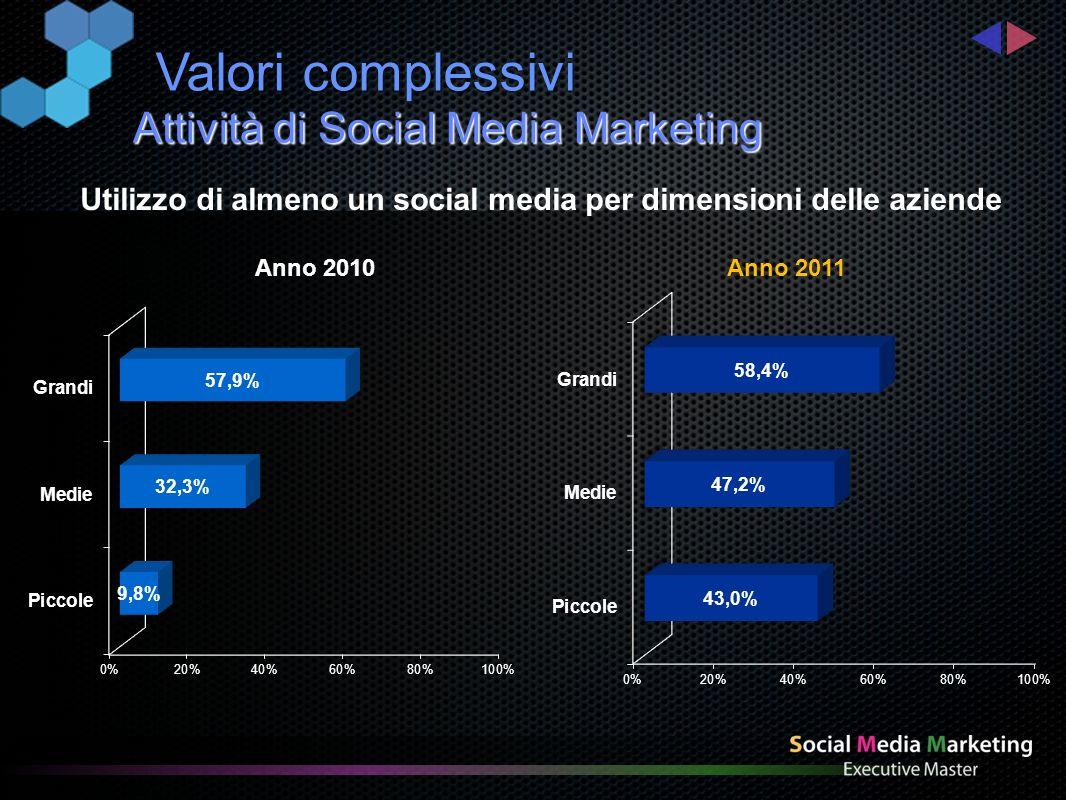 Attività di Social Media Marketing Valori complessivi Presenza di link agli ambienti social sul sito aziendale Anno 2010 Anno 2011