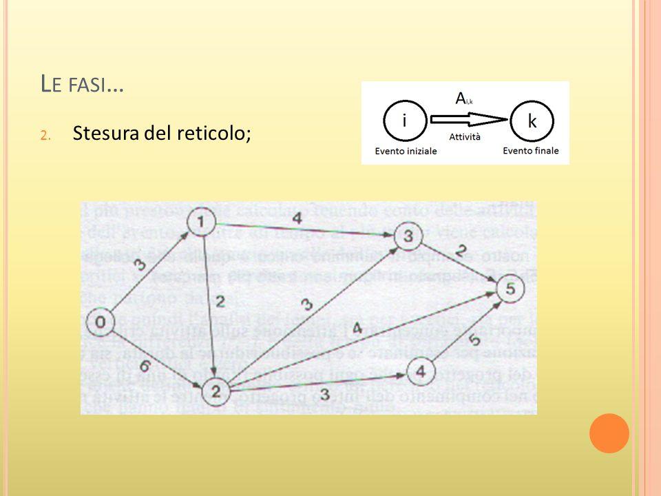 L E FASI … 3.